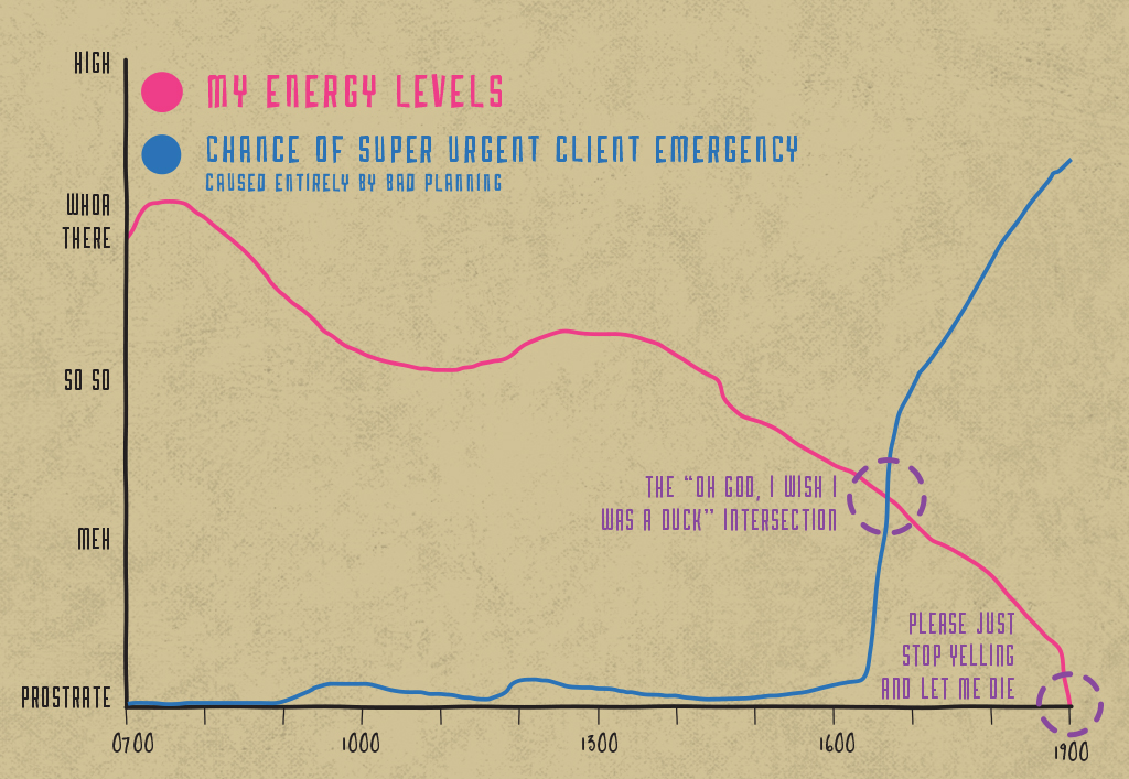 Graphy-EnergyLevels